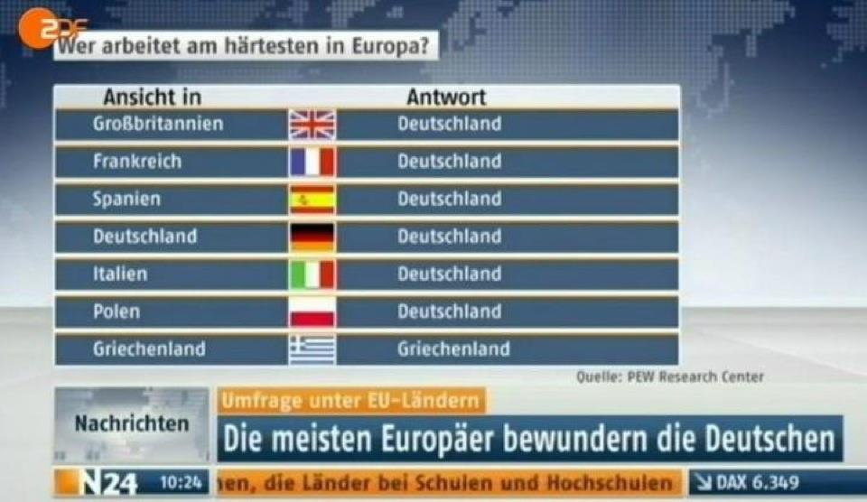 screenshot zdf wer arbeitet am haertesten, harte arbeit europa, haerteste Arbeiter Europas